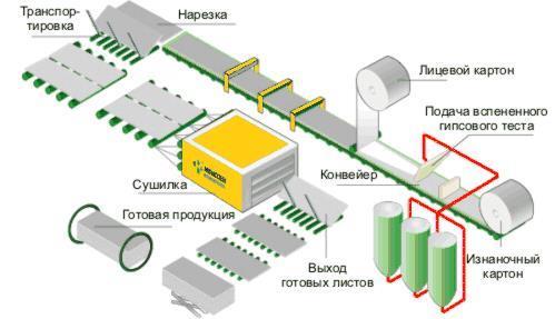 Производство гипсокартона как бизнес