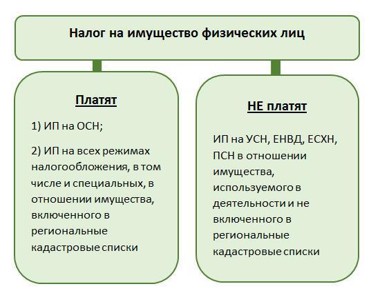Изображение - Налог на имущество ип 83048305-2025-4cef-8bc0-59c22de5cc7f